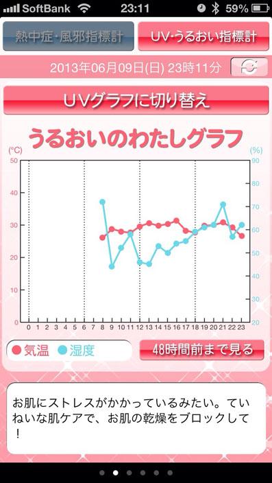 うるおいグラフ