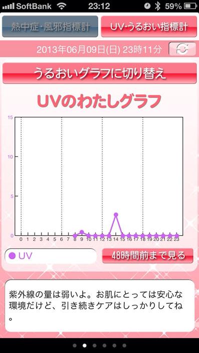 UVグラフ