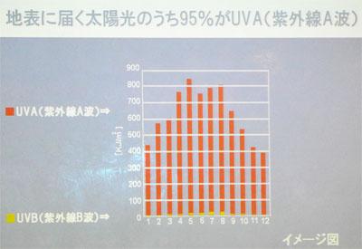 地表に届く太陽光のうち95%がUVA