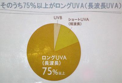 そのうち75%がロングUVA