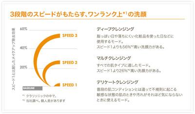 3段階スピード