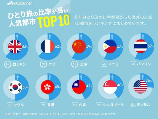 ひとり旅の比率が高い人気都市トップ10 女子旅